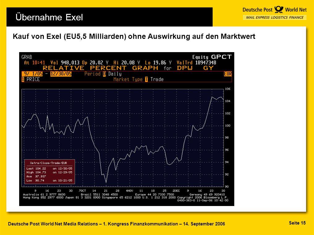 Kauf von Exel (EU5,5 Milliarden) ohne Auswirkung auf den Marktwert