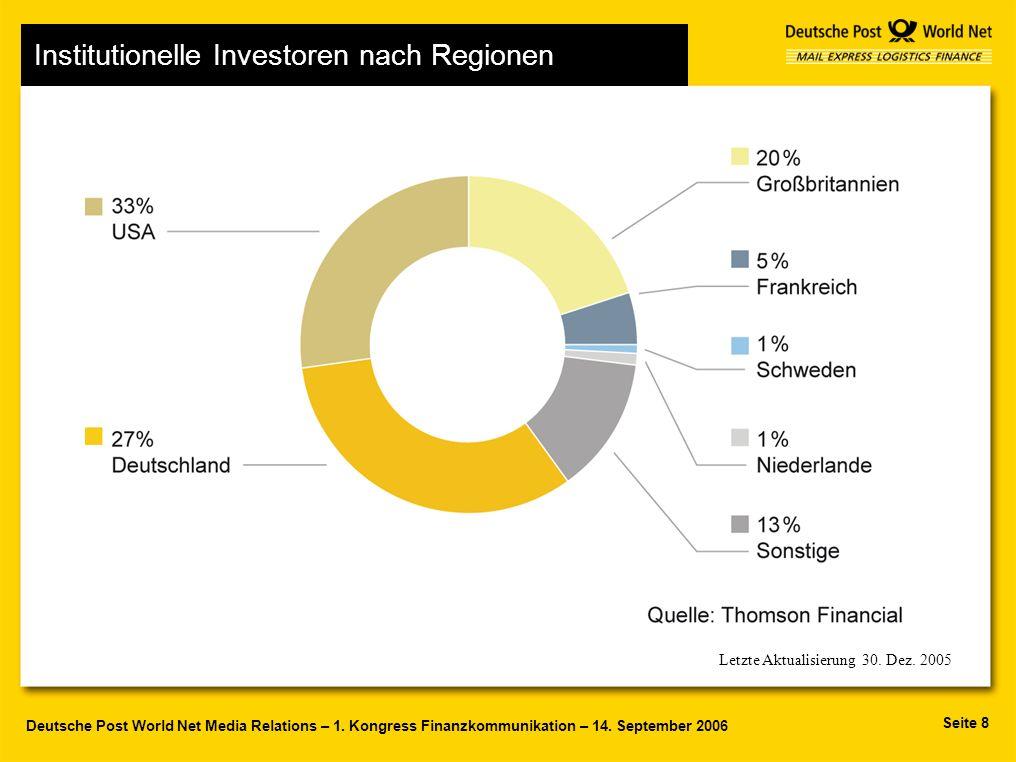 Institutionelle Investoren nach Regionen