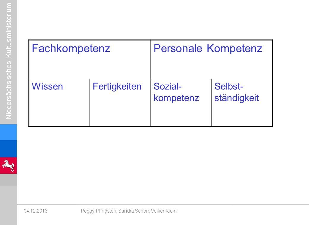 Fachkompetenz Personale Kompetenz Wissen Fertigkeiten Sozial-kompetenz