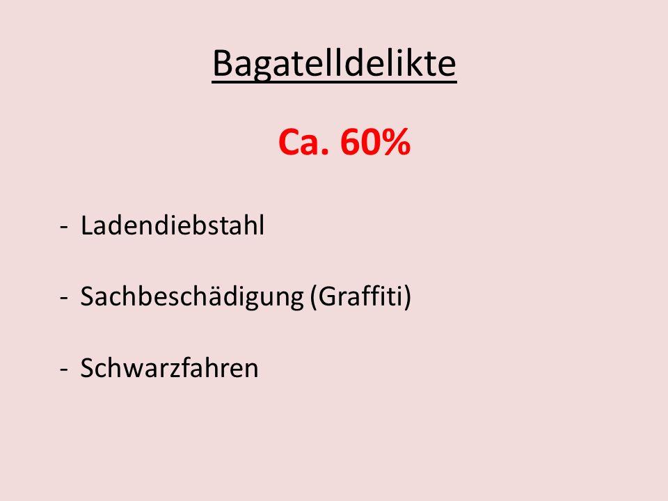 Bagatelldelikte Ca. 60% Ladendiebstahl Sachbeschädigung (Graffiti)