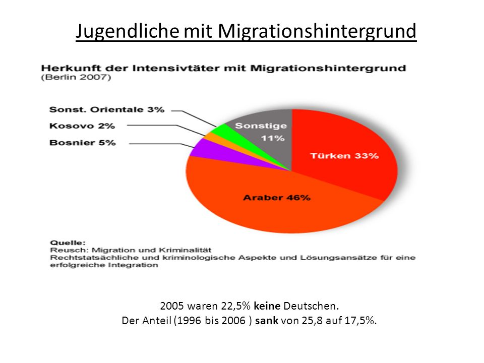 Jugendliche mit Migrationshintergrund