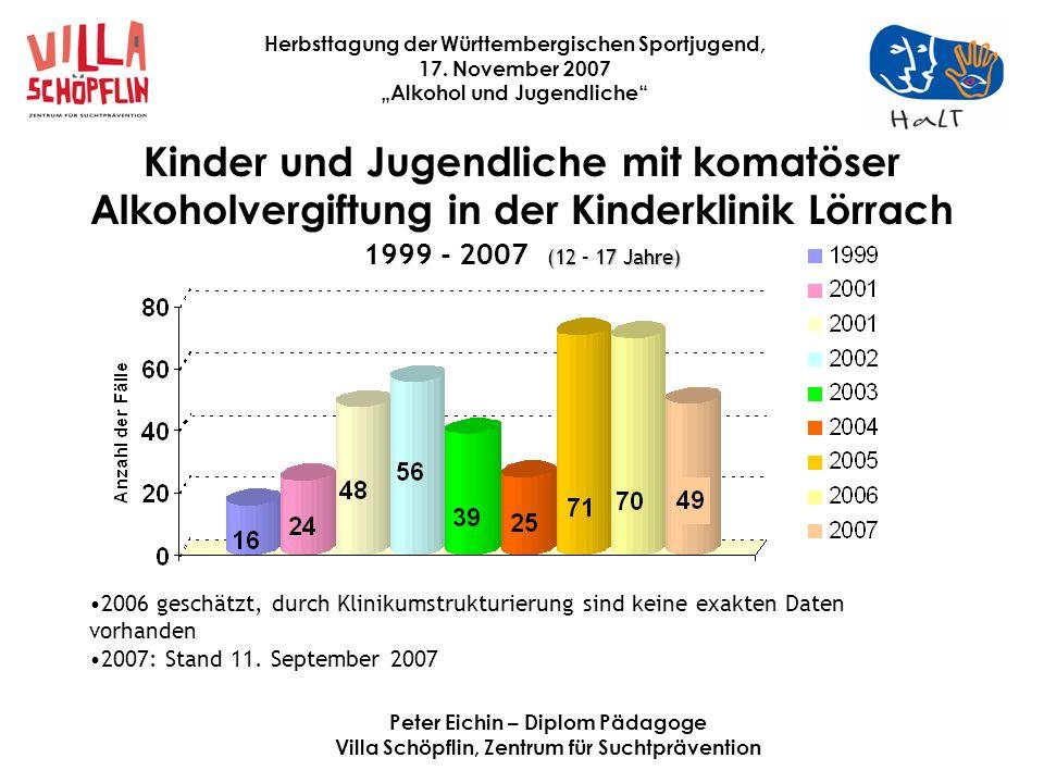 Kinder und Jugendliche mit komatöser Alkoholvergiftung in der Kinderklinik Lörrach