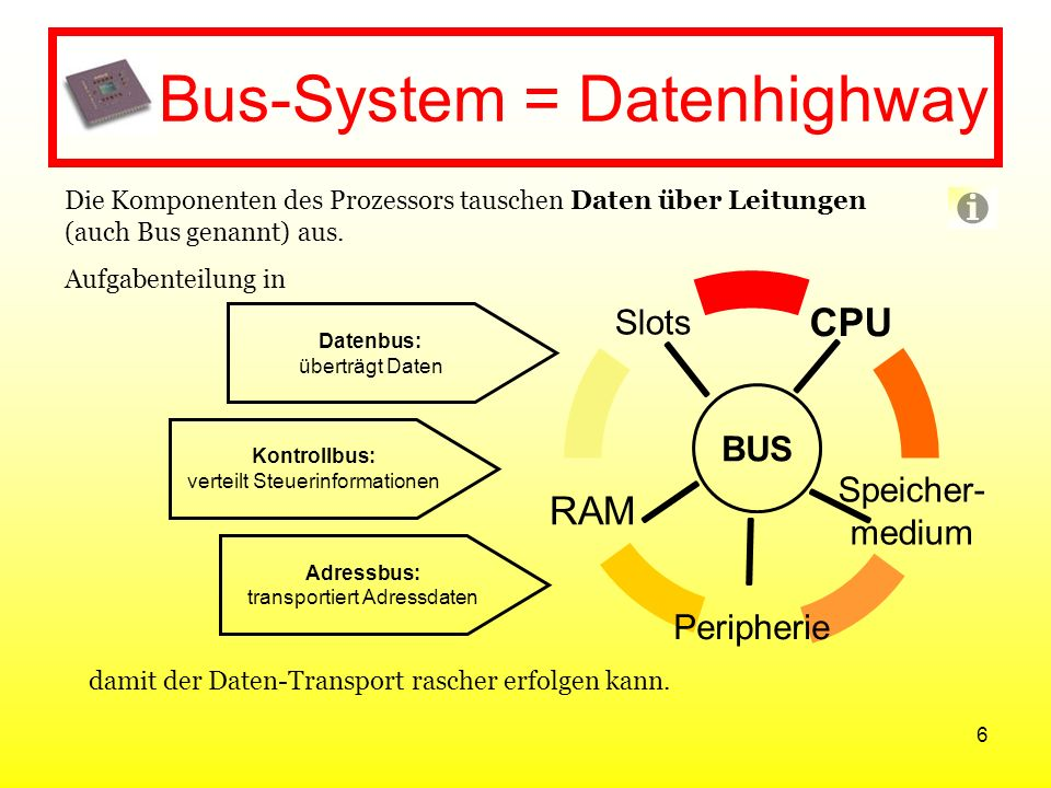 Bus-System = Datenhighway