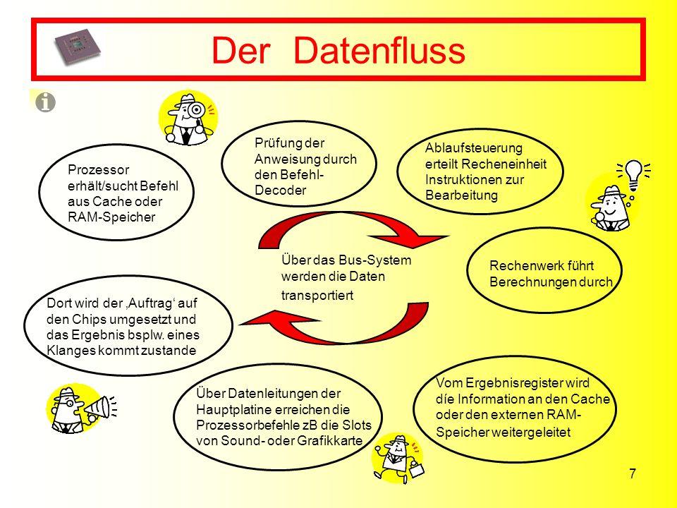 Der Datenfluss Prüfung der Anweisung durch den Befehl-Decoder