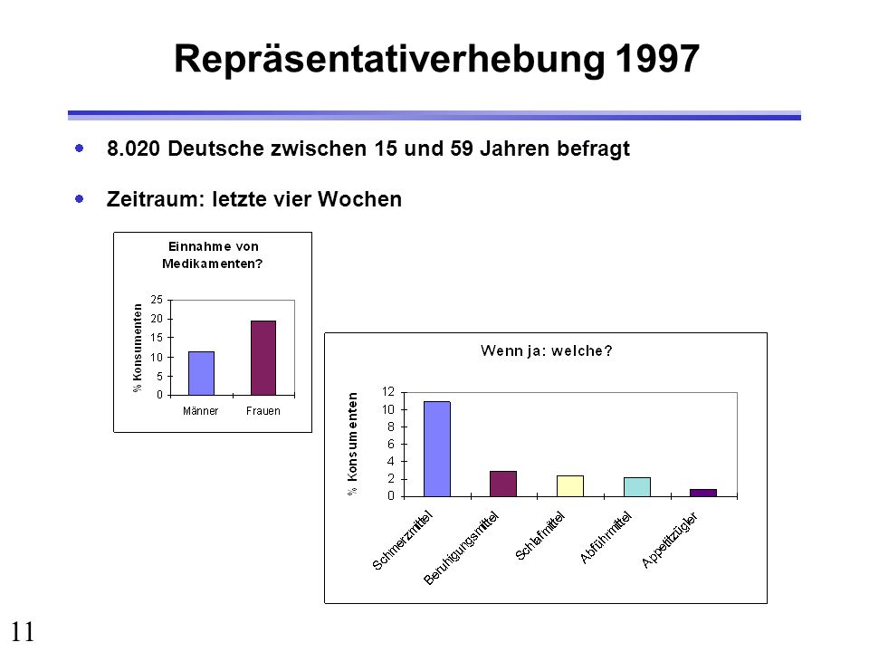Repräsentativerhebung 1997
