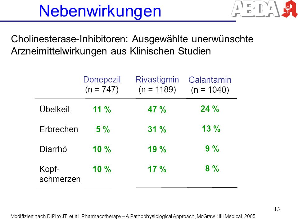 Nebenwirkungen Cholinesterase-Inhibitoren: Ausgewählte unerwünschte Arzneimittelwirkungen aus Klinischen Studien.