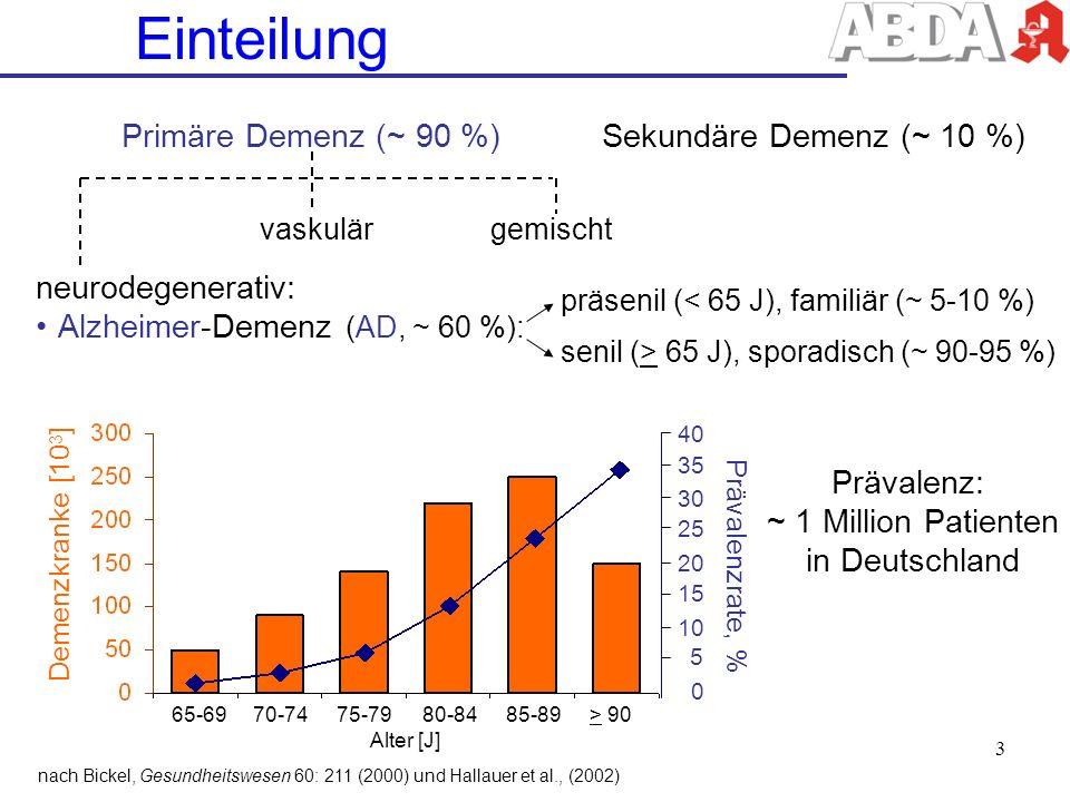 Einteilung Primäre Demenz (~ 90 %) Sekundäre Demenz (~ 10 %)