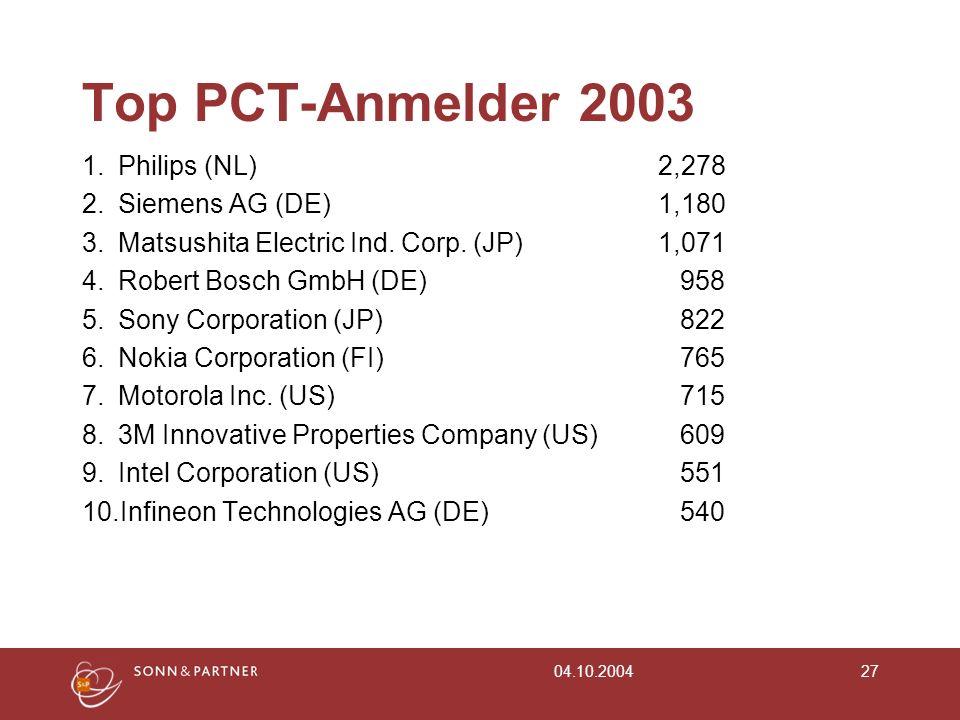 Top PCT-Anmelder 2003 1. Philips (NL) 2,278 2. Siemens AG (DE) 1,180