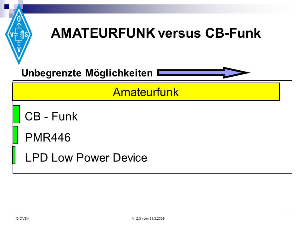 AMATEURFUNK versus CB-Funk Unbegrenzte Möglichkeiten