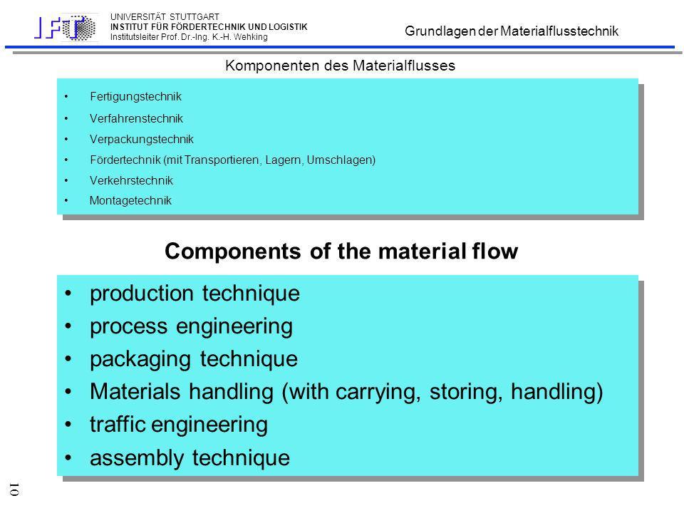 Materialflusssystem einer automatisierten Fabrikanlage Material flow system of an automated plant