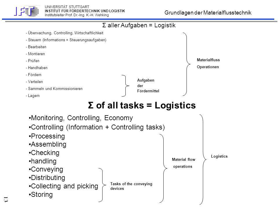 Die 5-R-Regeln der Logistik
