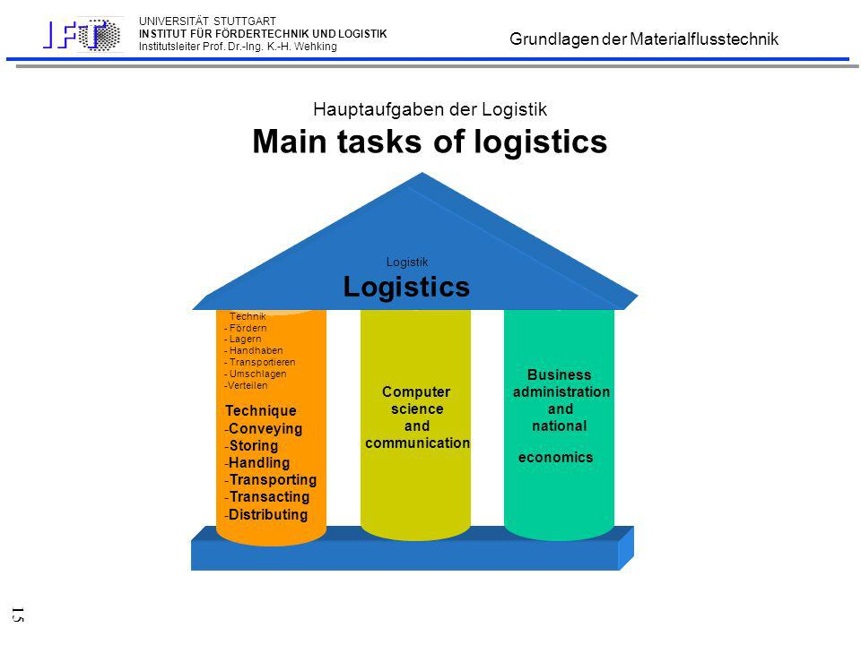 Logistics II Logistik II The 3 columns of logistics: