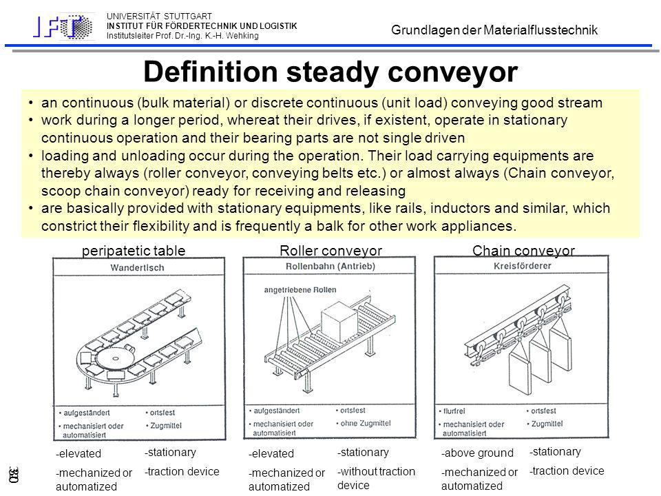Definition unsteady conveyor