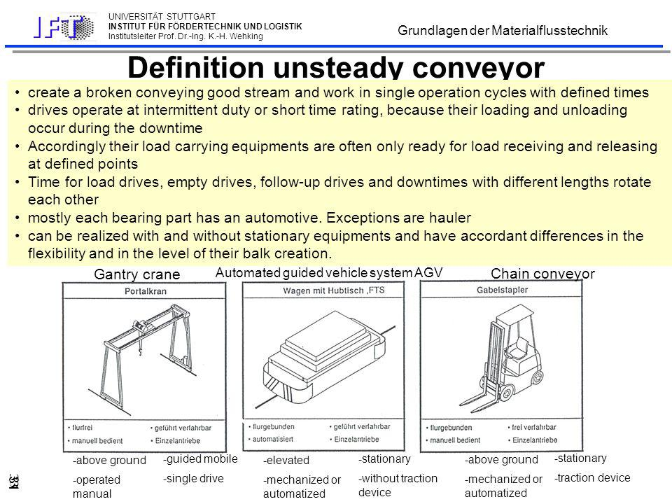 Presentation of unsteady and belt conveyor with the target to explain
