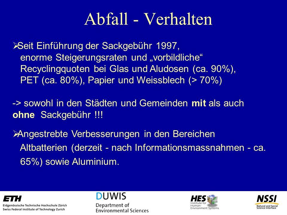 Abfall - Verhalten Seit Einführung der Sackgebühr 1997,