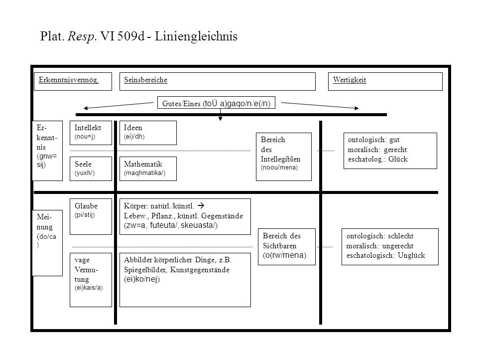 Plat. Resp. VI 509d - Liniengleichnis
