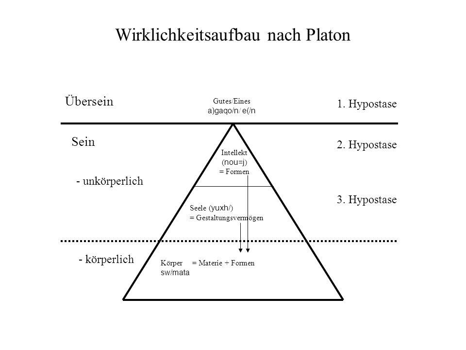 Wirklichkeitsaufbau nach Platon