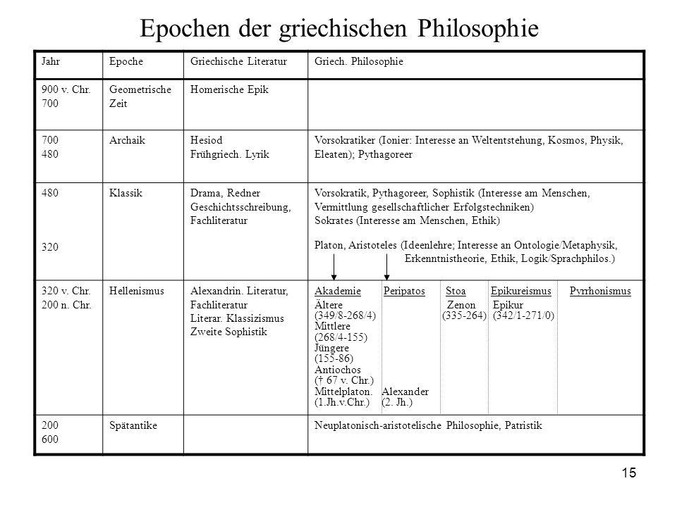Epochen der griechischen Philosophie