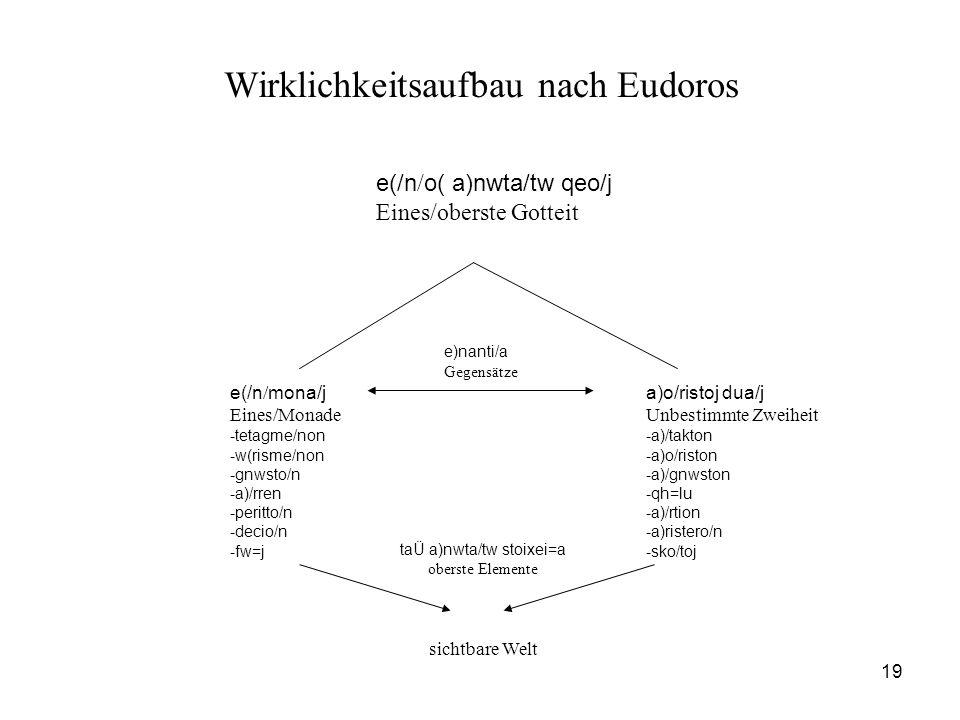 Wirklichkeitsaufbau nach Eudoros
