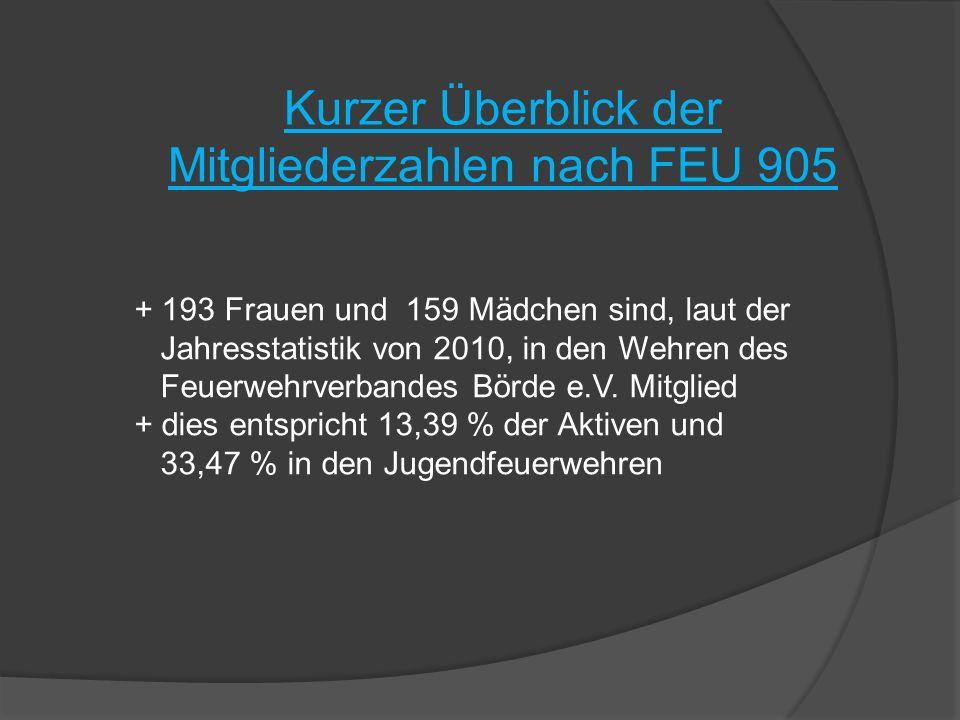 Kurzer Überblick der Mitgliederzahlen nach FEU 905