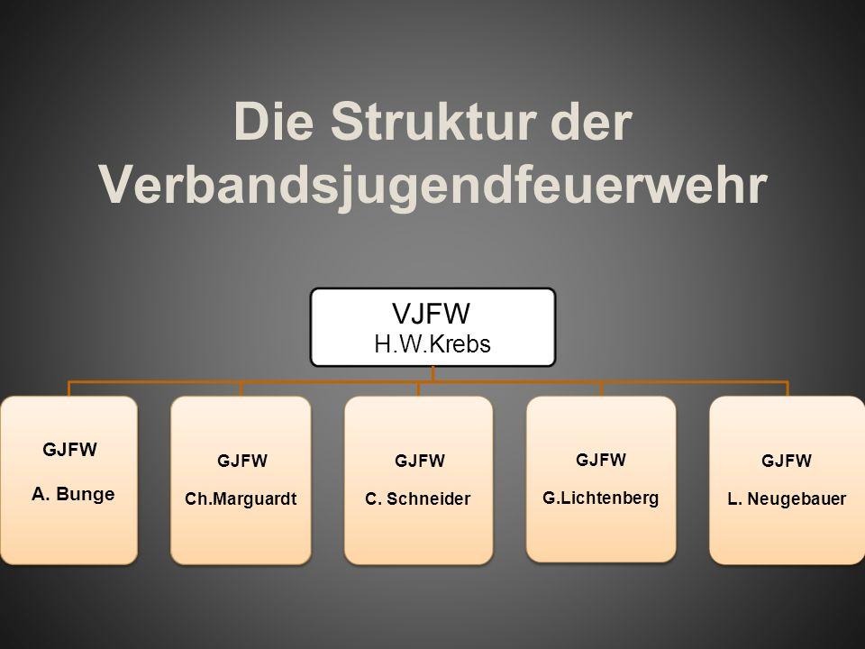 Die Struktur der Verbandsjugendfeuerwehr