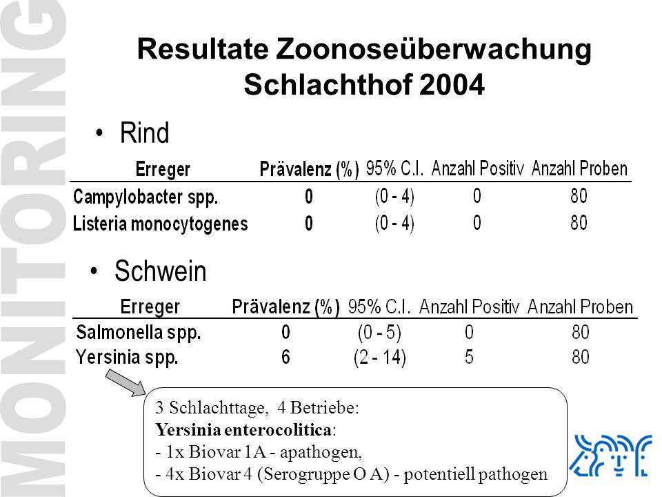 Resultate Zoonoseüberwachung Schlachthof 2004