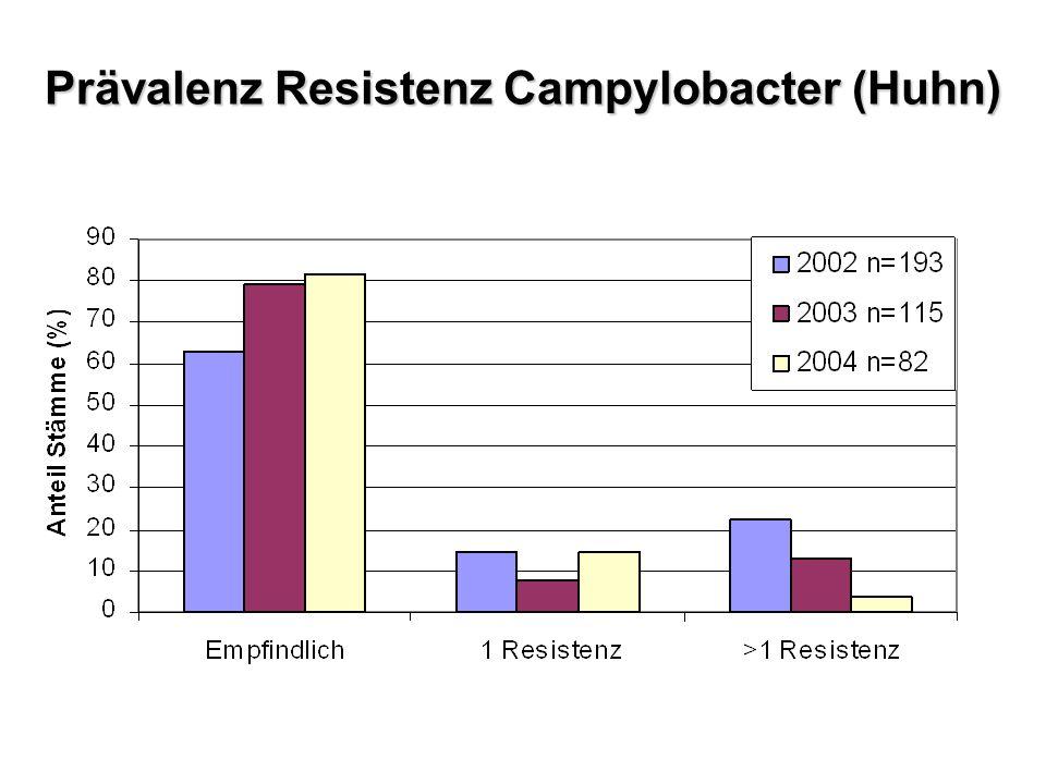 Prävalenz Resistenz Campylobacter (Huhn)