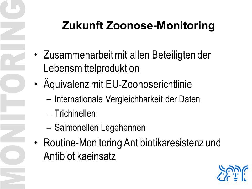 Zukunft Zoonose-Monitoring