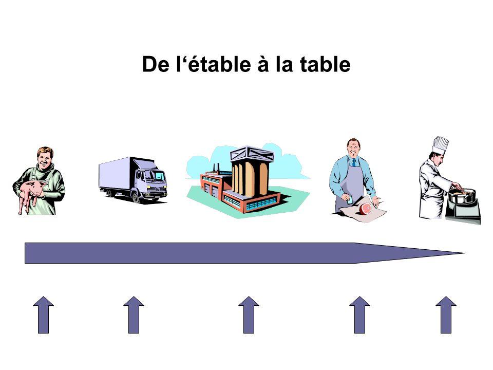De l'étable à la table