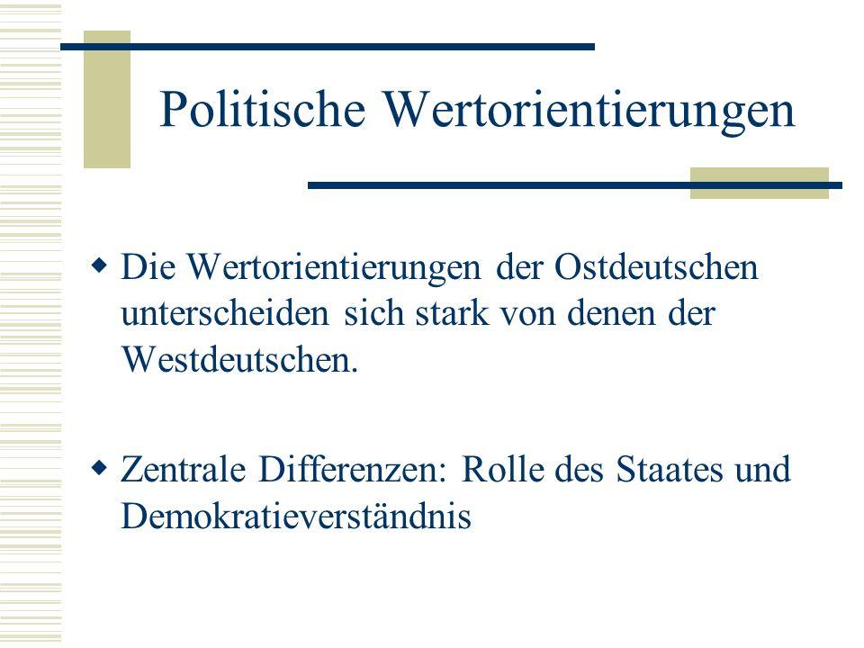 Politische Wertorientierungen