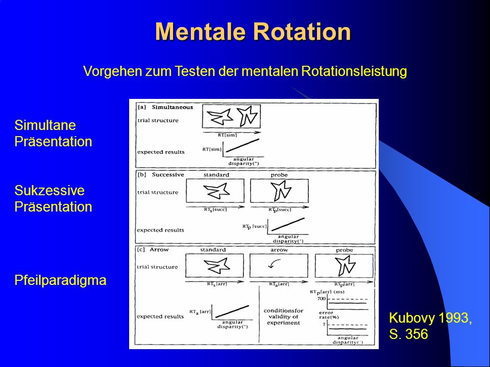 Vorgehen zum Testen der mentalen Rotationsleistung