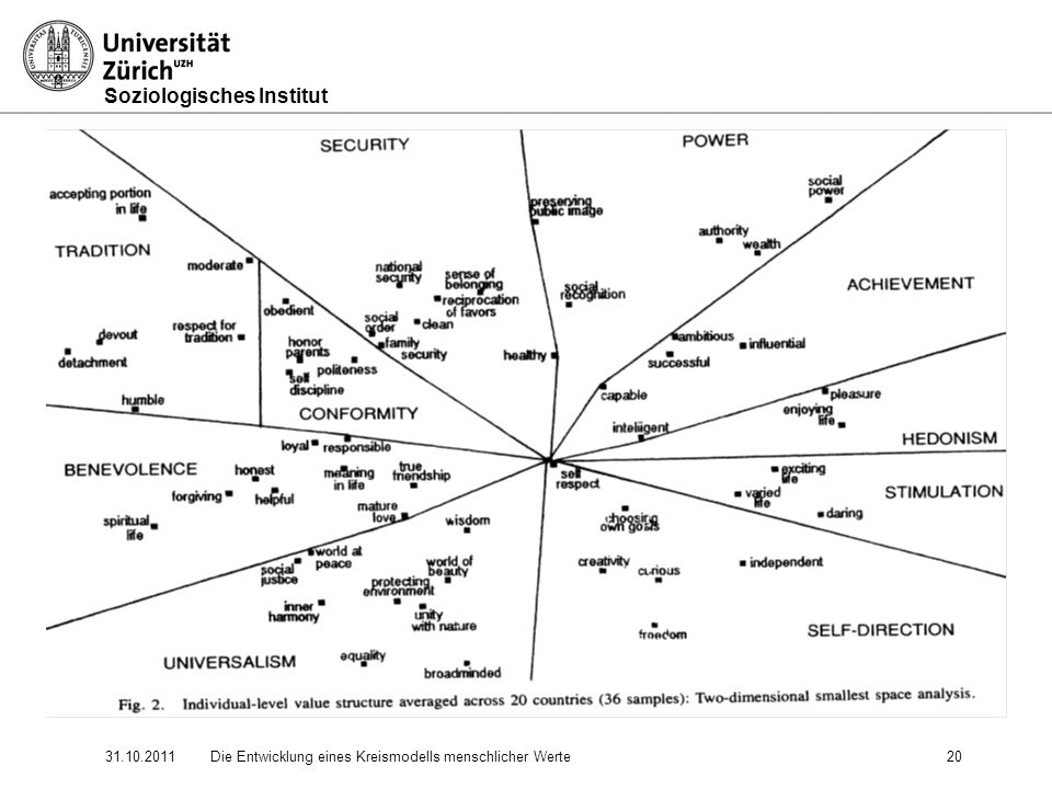 31.10.2011 Die Entwicklung eines Kreismodells menschlicher Werte 20