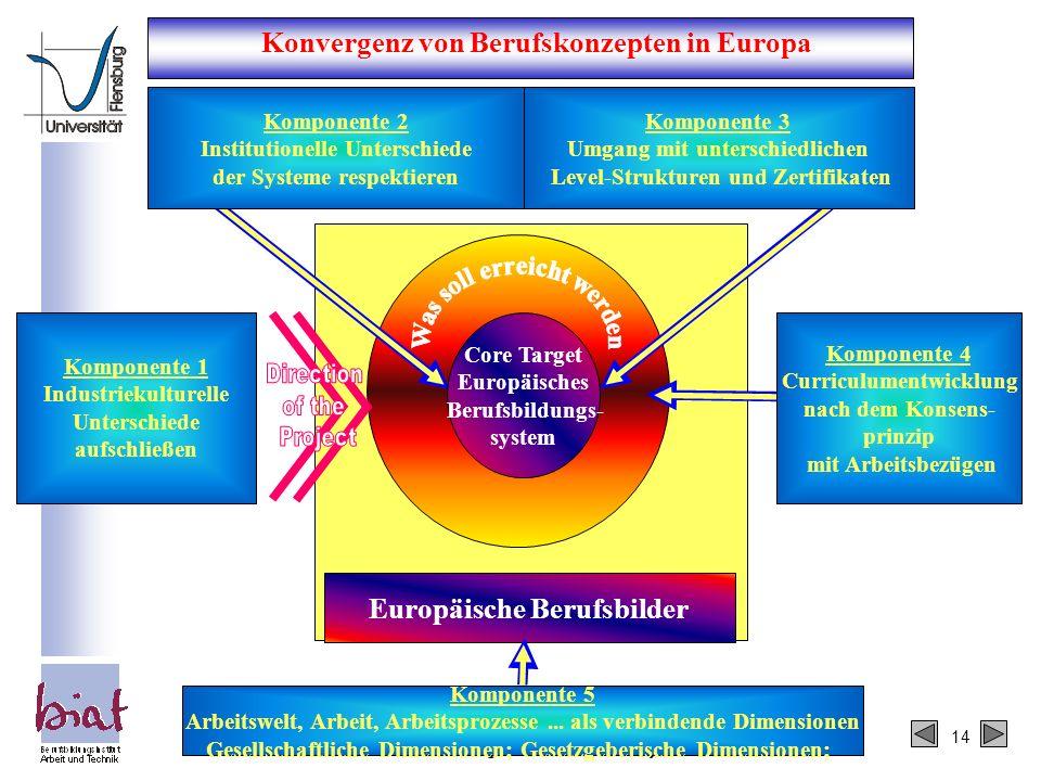 Konvergenz von Berufskonzepten in Europa Europäische Berufsbilder