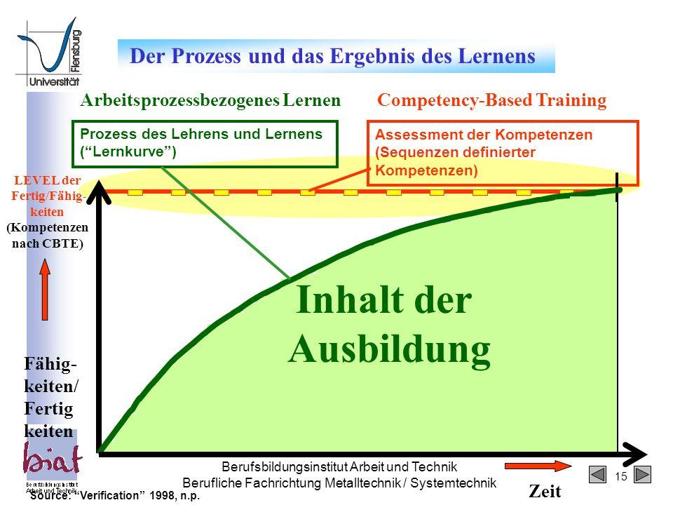 Inhalt der Ausbildung Der Prozess und das Ergebnis des Lernens
