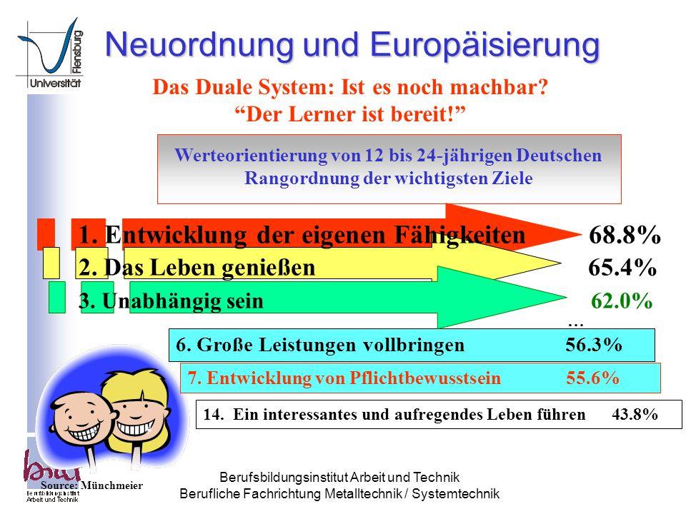 Neuordnung und Europäisierung