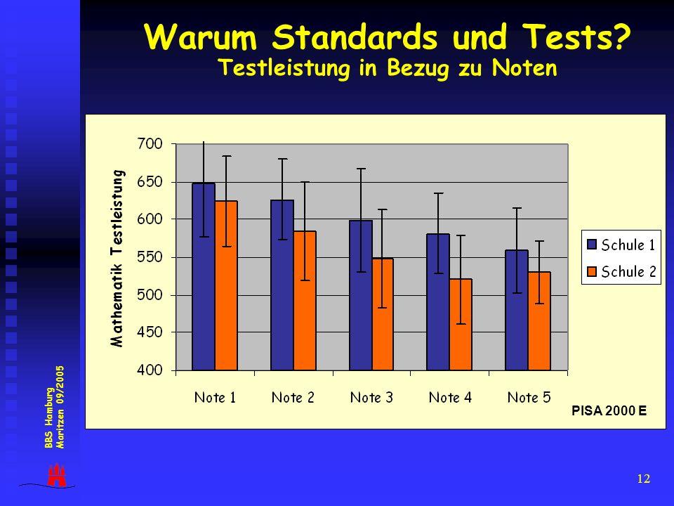 Warum Standards und Tests Testleistung in Bezug zu Noten