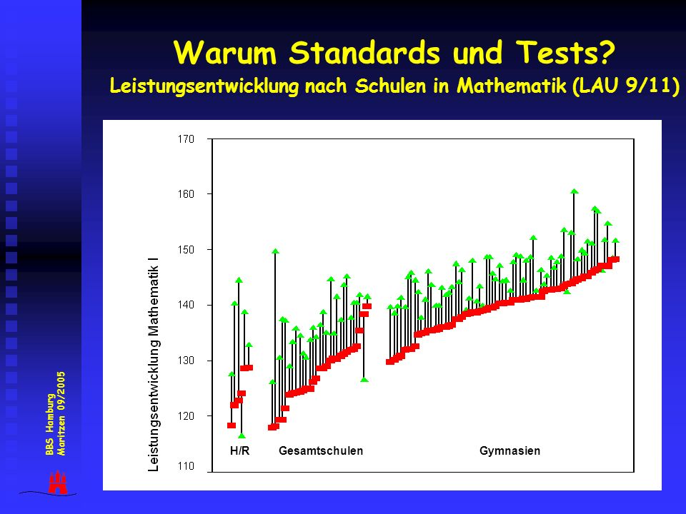 Warum Standards und Tests