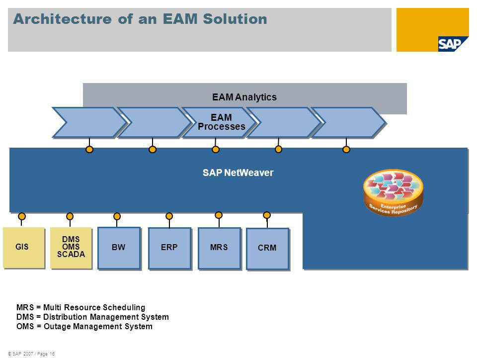 Architecture of an EAM Solution