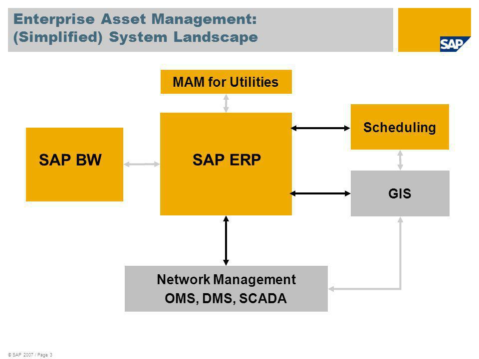 Enterprise Asset Management: (Simplified) System Landscape
