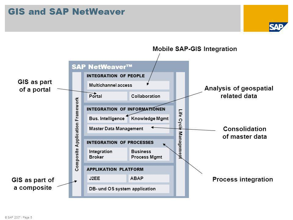 GIS and SAP NetWeaver Mobile SAP-GIS Integration SAP NetWeaver™