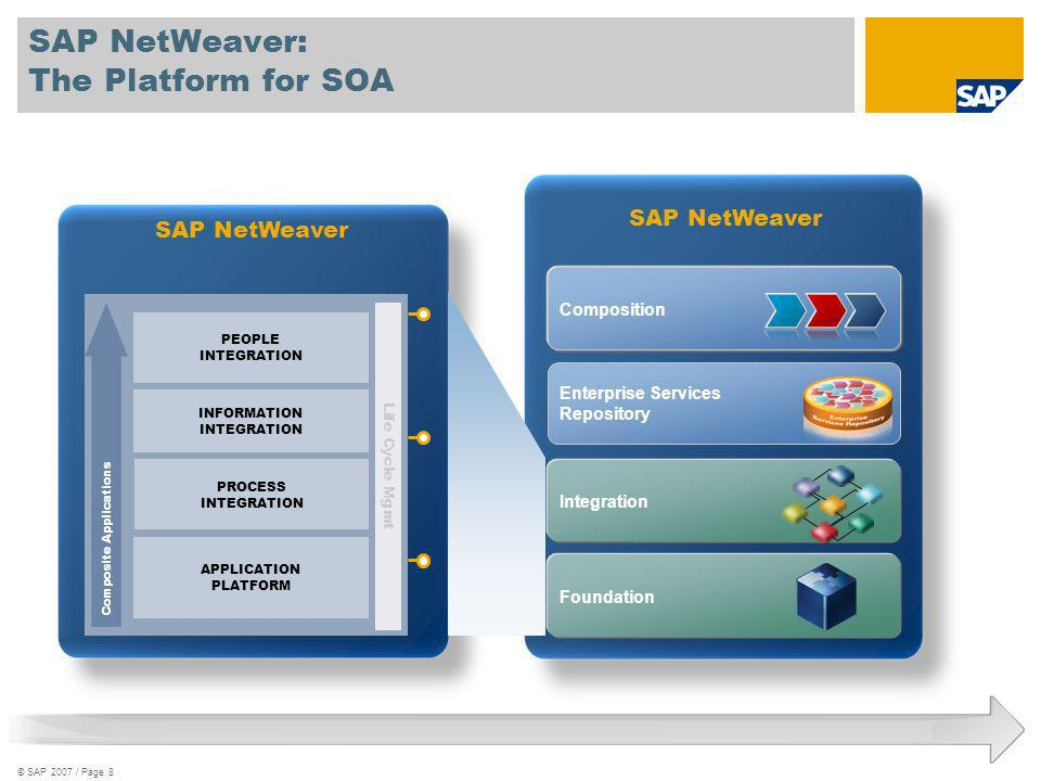 SAP NetWeaver: The Platform for SOA