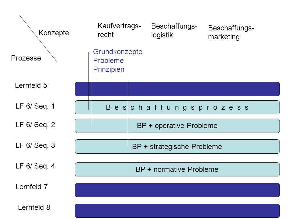 Beschaffungs- logistik Beschaffungs- marketing Konzepte