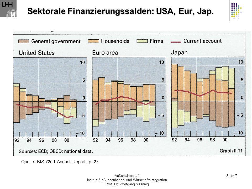 Sektorale Finanzierungssalden: USA, Eur, Jap.