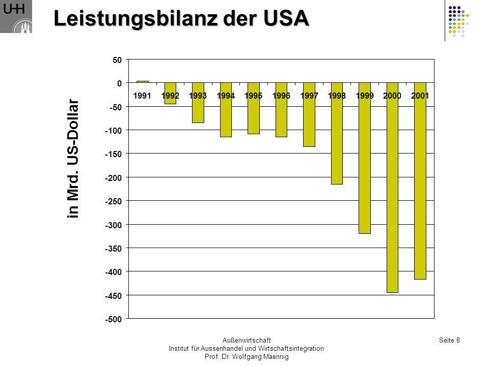 Leistungsbilanz der USA