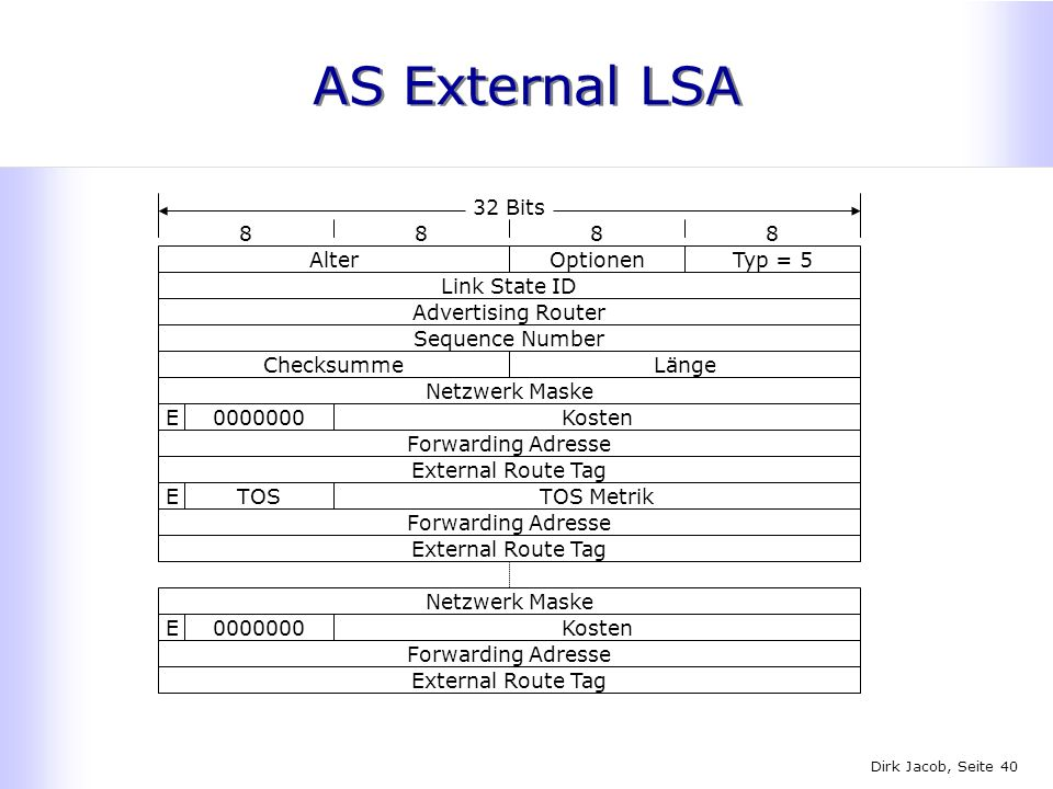 AS External LSA 32 Bits 8 8 8 8 Alter Optionen Typ = 5 Link State ID