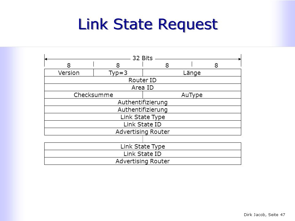 Link State Request 32 Bits Version Typ=3 Länge Router ID