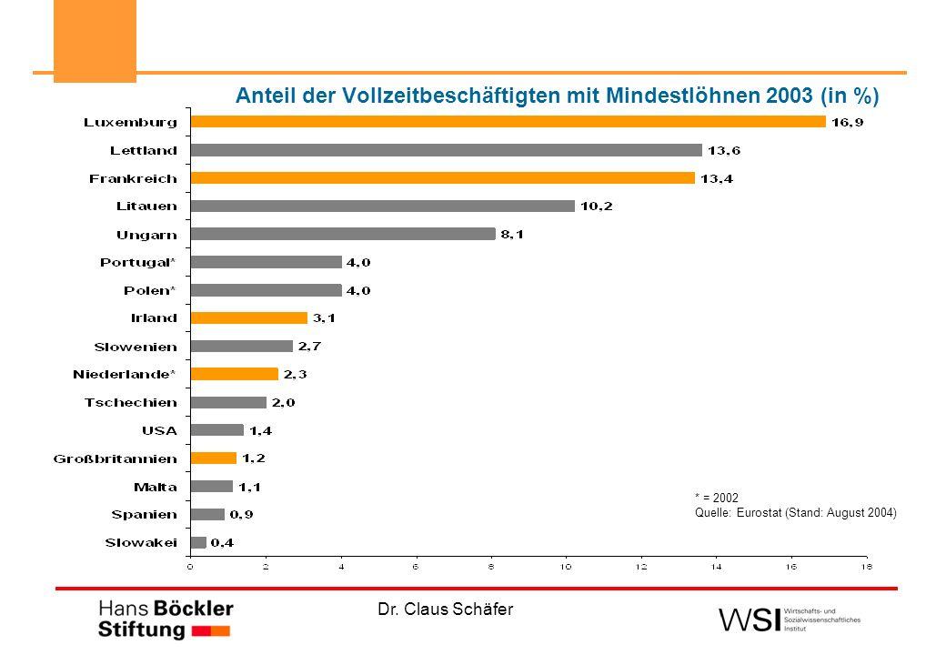 Anteil der Vollzeitbeschäftigten mit Mindestlöhnen 2003 (in %)