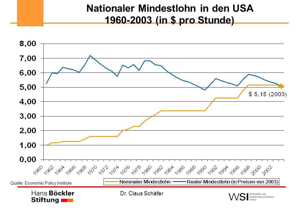 Nationaler Mindestlohn in den USA (in $ pro Stunde)