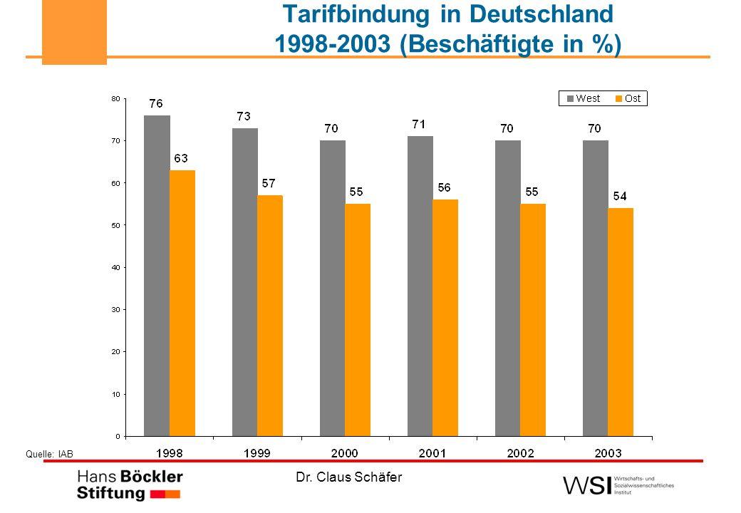 Tarifbindung in Deutschland 1998-2003 (Beschäftigte in %)