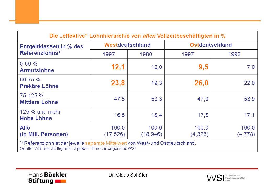 """Die """"effektive Lohnhierarchie von allen Vollzeitbeschäftigten in %"""